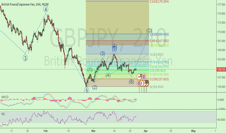 GBPJPY: GBP/JPY IN CORRECTION START OF WAVE C