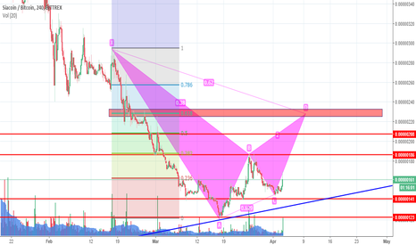 SCBTC: Bittrex siacoin 4H