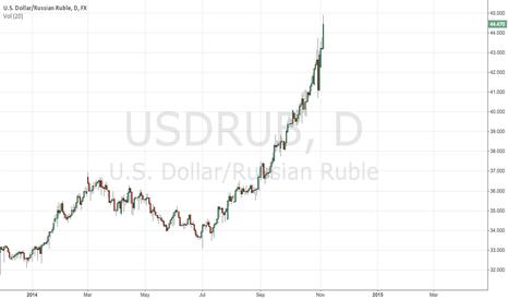 USDRUB: USDRUB Long