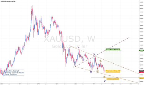 XAUUSD: Gold - Hate To Call Bottoms