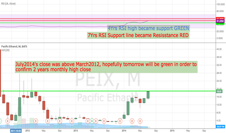 PEIX: It looks bullish
