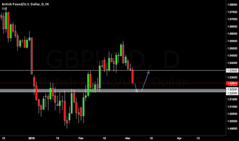 GBPUSD: Possible GBP/USD BUY