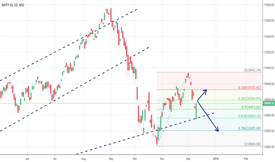 NIFTY: NIFTY SUPPORT AND RESISTANCE