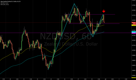 NZDUSD: Short on NZDUSD, time to sell??