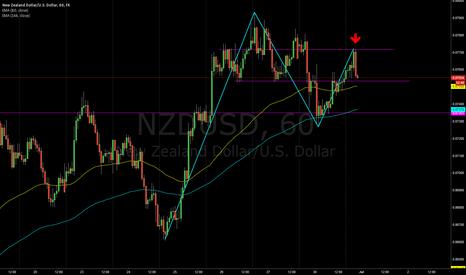 NZDUSD: Short on NZDUSD, time to sell??