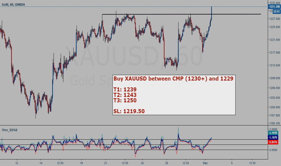 XAUUSD: Gold (XAUUSD) buy setup
