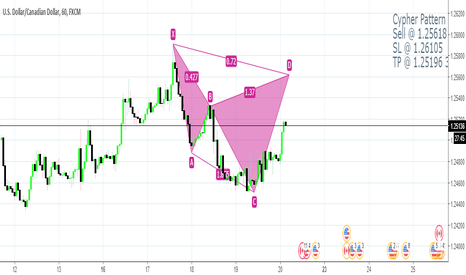 USDCAD: USDCAD Cypher Short