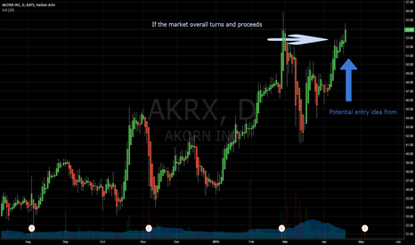 AKRX: Another Shot - Potential AKRX Long