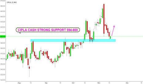 CIPLA: CIPLA CASH : STRONG SUPPORT 594-600 ZONE