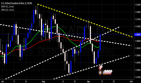USDCAD: $USDCAD | Protracted Retracement in place