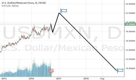 USDMXN: us dollar/mexican peso
