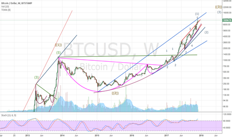 BTCUSD: This Is It For Now