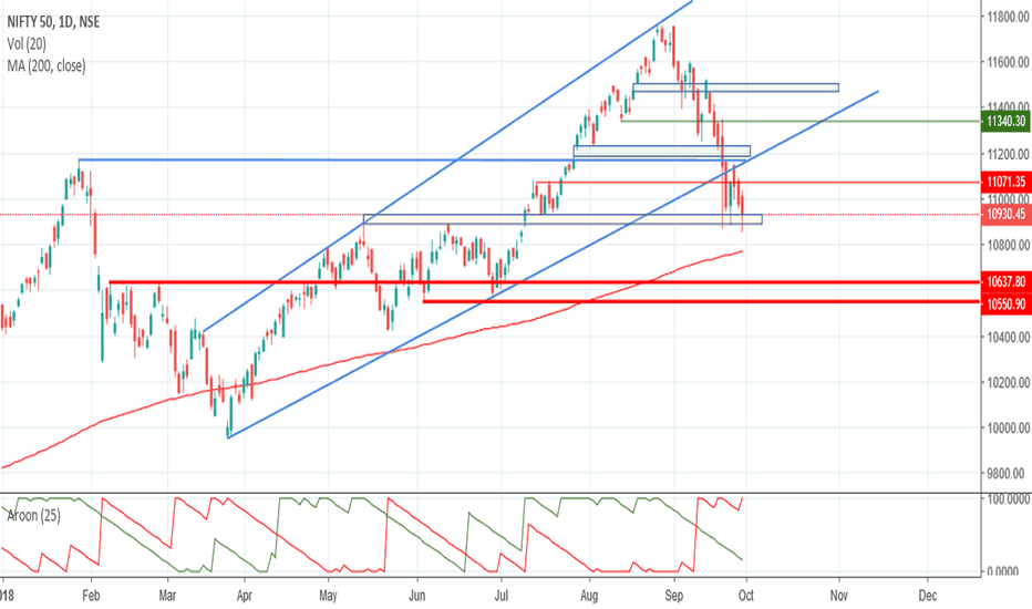 NIFTY: NIFTY- Weekly Review -30-09-2018
