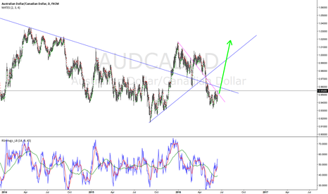 AUDCAD: Nice opportunity to go long from here.