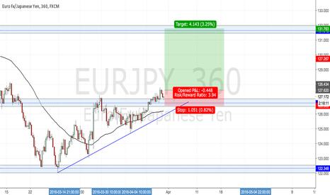 EURJPY: eur/jpy Long trade.........
