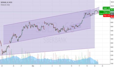 SBER: Сбербанк-MOEX Идея купить под 1% прибыли за день