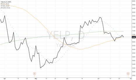 YELP: Yelp Inc (YELP)