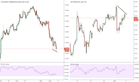 USOIL: The Data has distorted the correlation