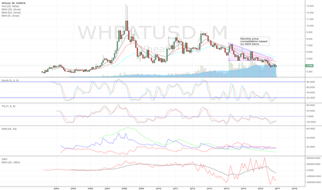 WHEATUSD: Current thoughts on wheat
