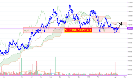 GRASIM: Grasim at strong support zone