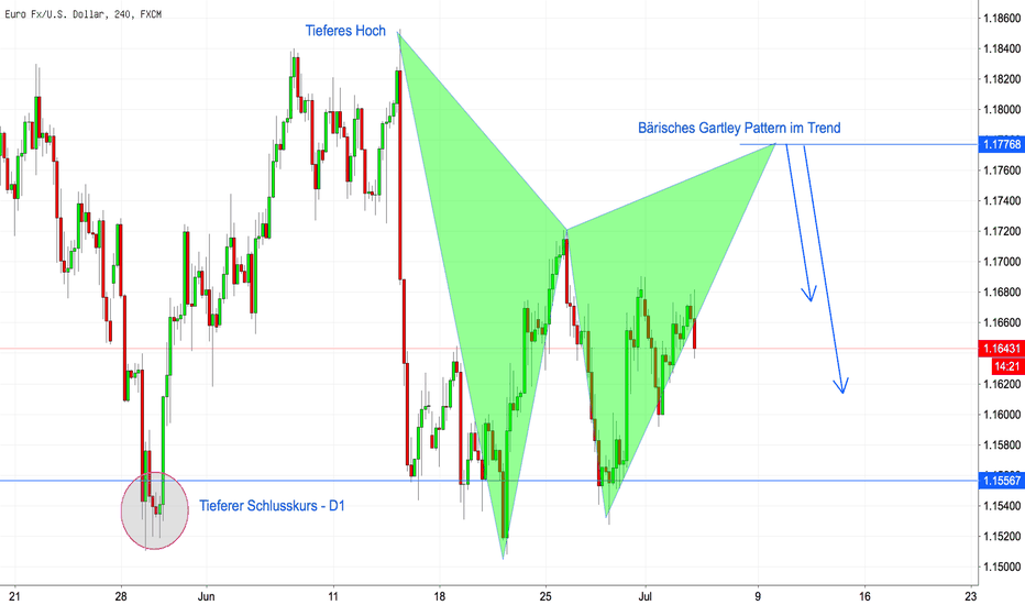 EURUSD: EURUSD: Bärisches Gartley Pattern im Trend + Video