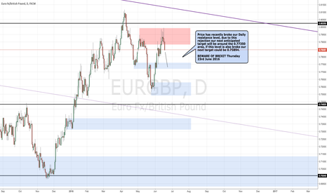 EURGBP: EURGBP Potential Sell