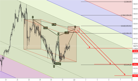 XAUUSD: XAUUSD - Bearish Gartley