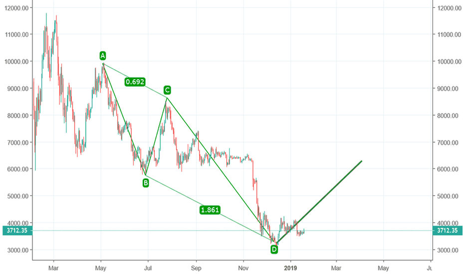 BTCUSD: Simple Yet powerful Bull Setup