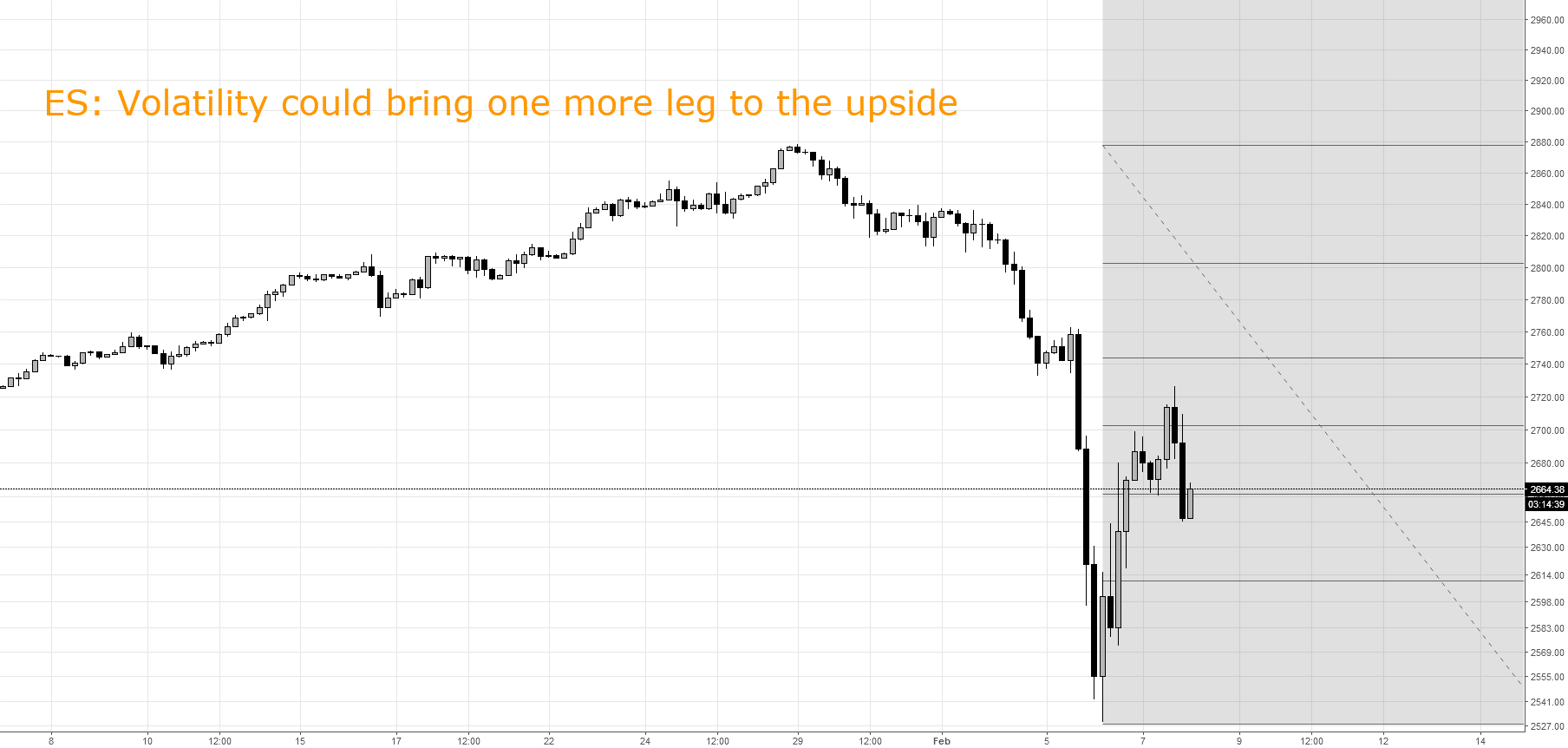 ES: up side momentum could accelerate
