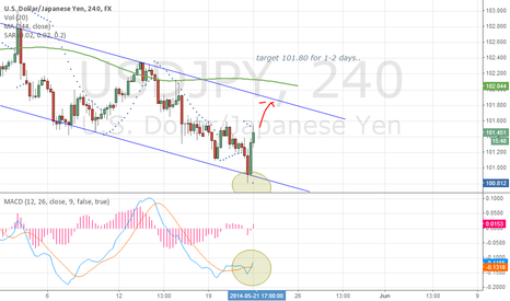 USDJPY: USDJPY 21/05/2014 tosbaa (1-2 days trade)