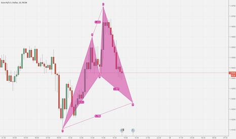 EURUSD: Potantial Darren Oglesbee's Cypher pattern on EUR USD 15m