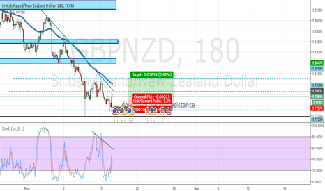 GBPNZD: BUY GBPNZD 3 hour time frame