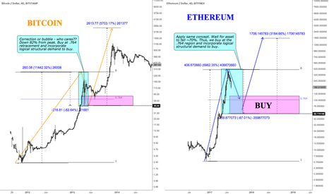 ETHUSD: WHAT TO DO WITH ETHEREUM AND BITCOIN???
