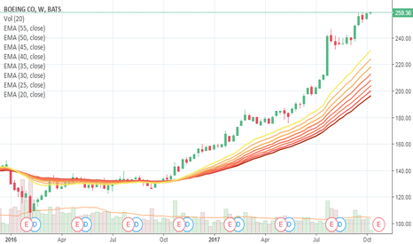 BA: BA going up, looks like it freezes flat and down a little during