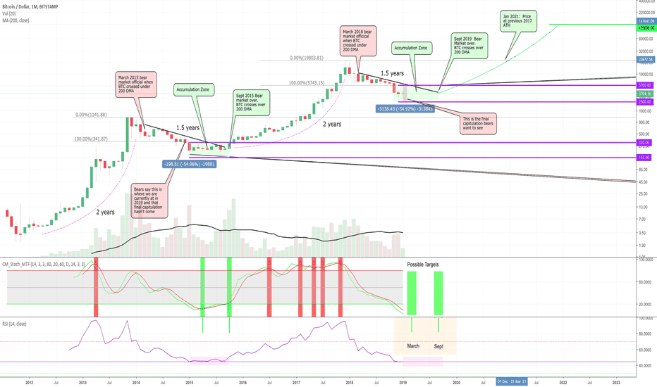 BTCUSD: BTC Monthly - RSI Double bottom???