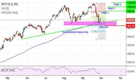 NIFTY: Nifty - Trend Line Support.