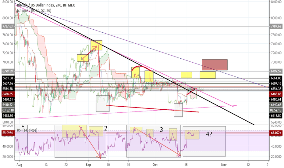 XBT: Something different about BTC now, long time?!
