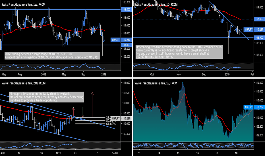 CHFJPY: CHF.JPY - Daily Breakout, Intraday Trend Change