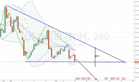 USDRUB_TOM: Образовался Нисходящий треугольник