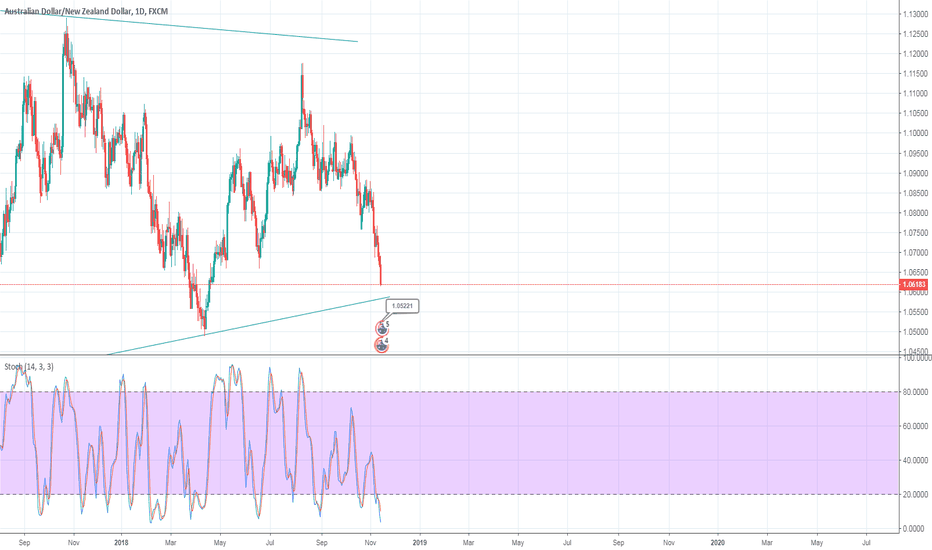 AUDNZD: buy aud nzd upon the long support