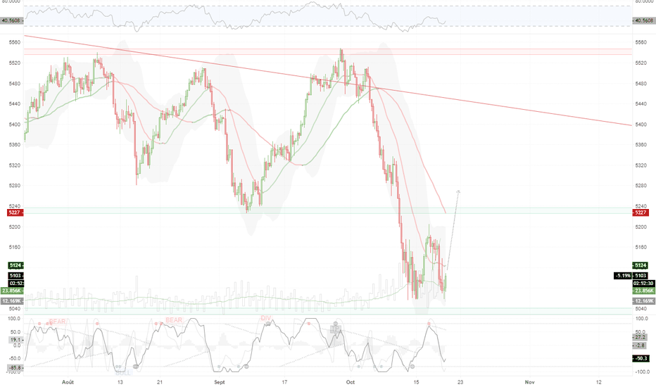 FRA40: UT4H - Double bottom sur le CAC40?