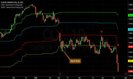 CLX: Where to Short #Clorox? Specific Levels to Watch for $CLX