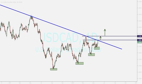 USDCAD: USD / CAD waiting for breakout