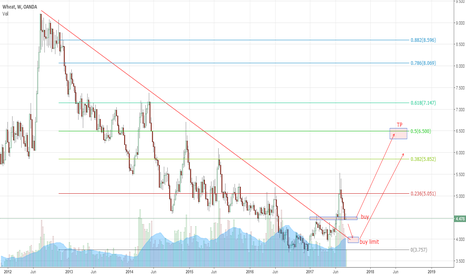 WHEATUSD: Wheat - possible new trend