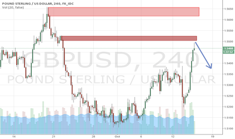 GBPUSD: GBPUSD 4H supply and demand