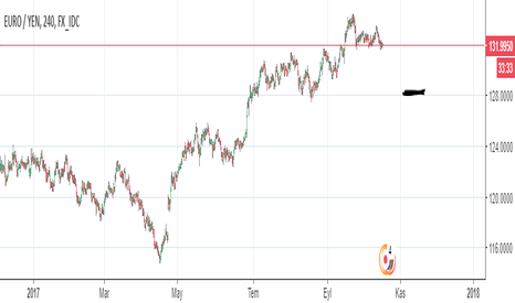 EURJPY: euro jpy // sell