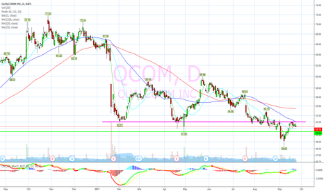 QCOM: Old support is now resistance