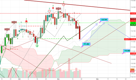 USDJPY: On daily chart 114 rejection