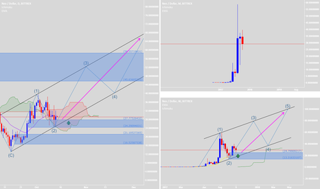 NEOUSD: Retested & New Elliott Wave will be successful