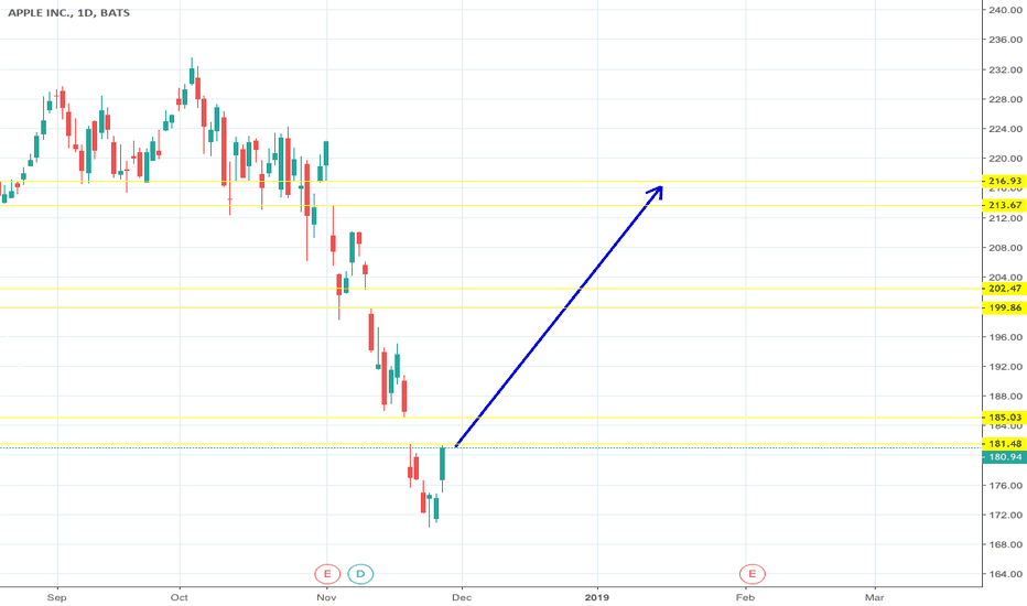 AAPL: 3 Gaps to be filled